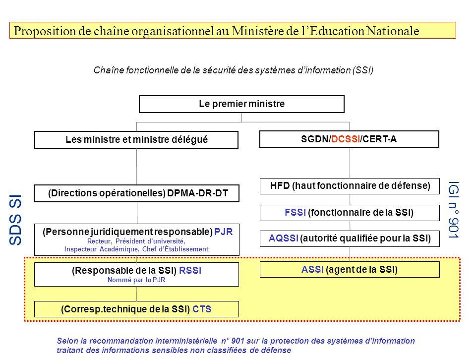 Chaîne fonctionnelle de la sécurité des systèmes dinformation (SSI) Proposition de chaîne organisationnel au Ministère de lEducation Nationale Selon l