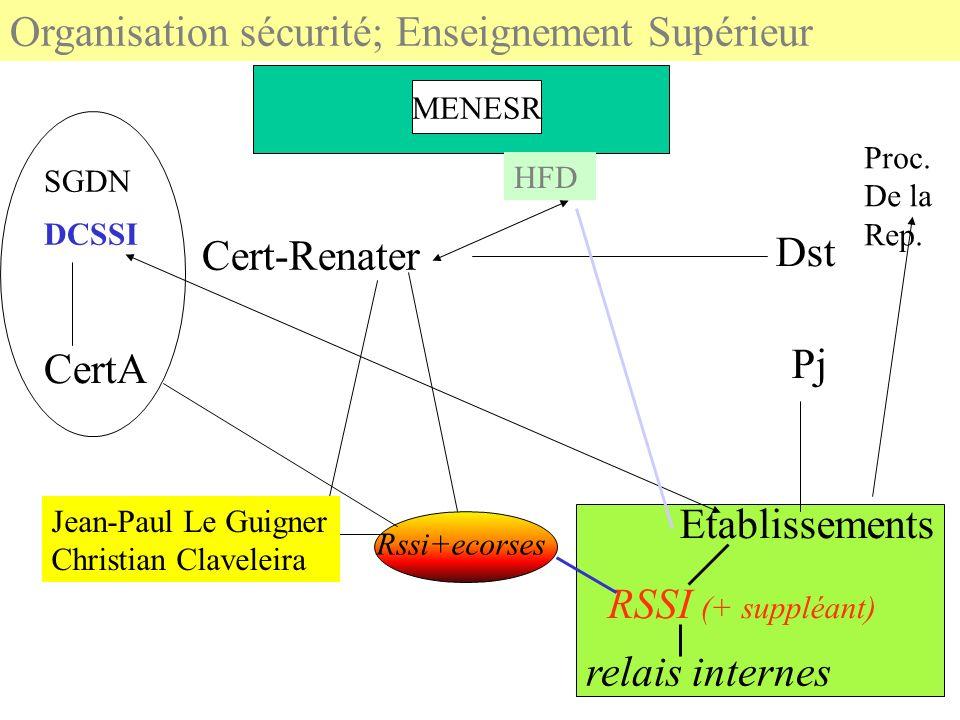 MENESR Organisation sécurité; Enseignement Supérieur Proc. De la Rep. Dst Pj Etablissements RSSI (+ suppléant) relais internes HFD DCSSI Rssi+ecorses