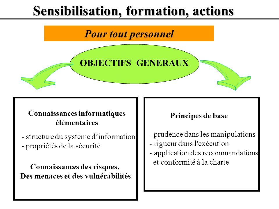 Sensibilisation, formation, actions OBJECTIFS GENERAUX - structure du système dinformation - propriétés de la sécurité Principes de base - prudence da