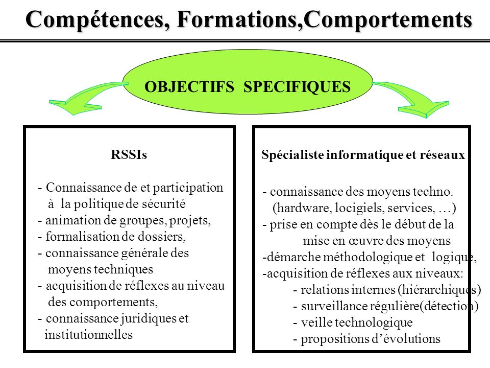 OBJECTIFS SPECIFIQUES RSSIs - Connaissance de et participation à la politique de sécurité - animation de groupes, projets, - formalisation de dossiers
