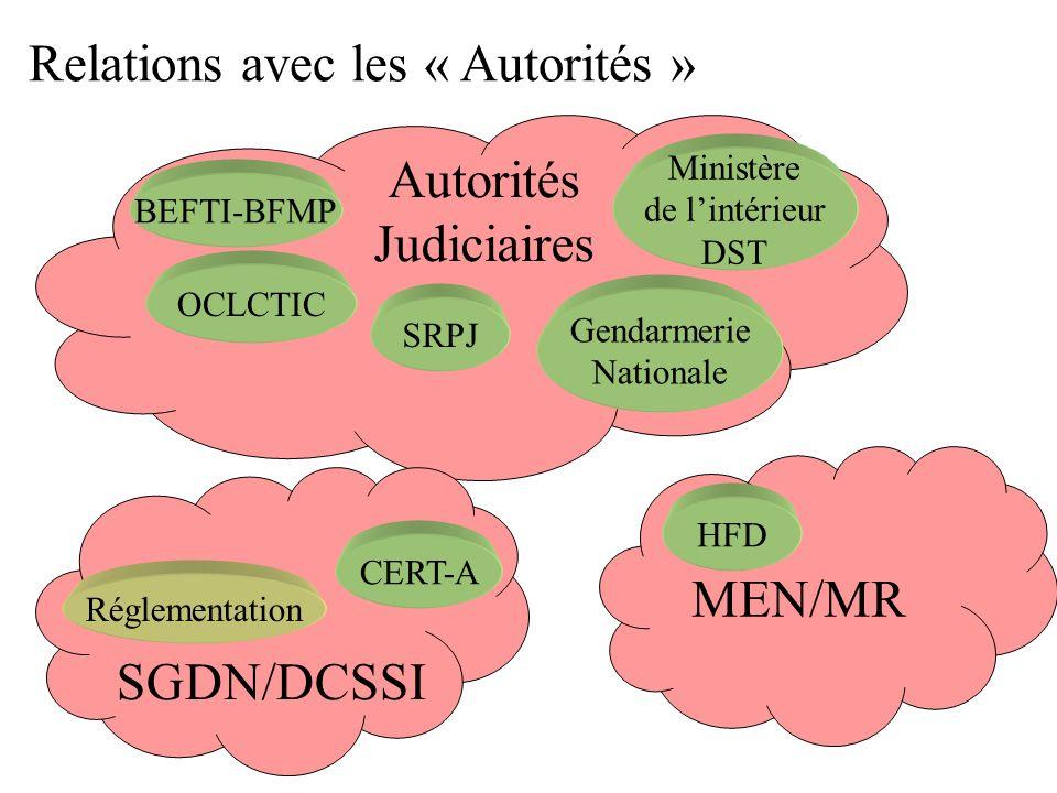 Relations avec les « Autorités » Ministère de lintérieur DST OCLCTIC BEFTI-BFMP SRPJ Autorités Judiciaires SGDN/DCSSI CERT-A MEN/MR HFD Réglementation