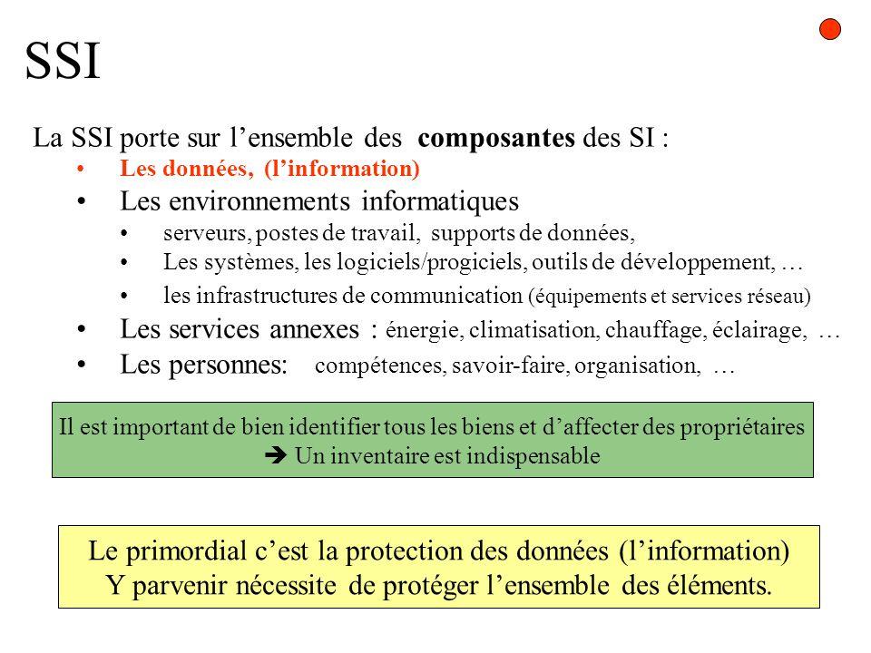 SSI La SSI porte sur lensemble des composantes des SI : Les données, (linformation) Les environnements informatiques serveurs, postes de travail, supp