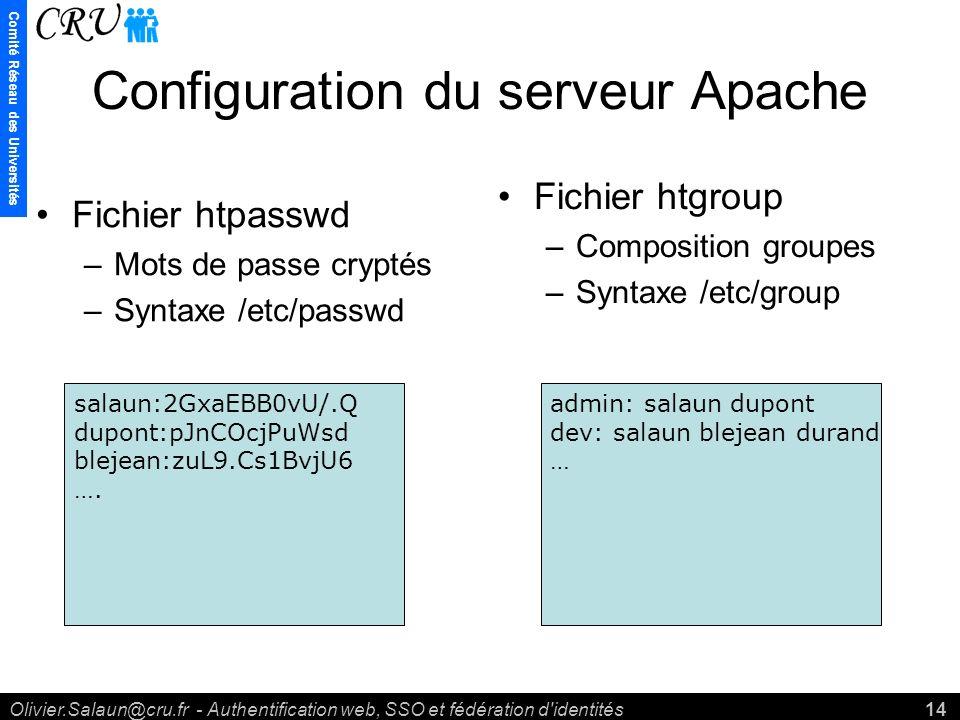 Comité Réseau des Universités Olivier.Salaun@cru.fr - Authentification web, SSO et fédération d identités14 Configuration du serveur Apache Fichier htpasswd –Mots de passe cryptés –Syntaxe /etc/passwd Fichier htgroup –Composition groupes –Syntaxe /etc/group salaun:2GxaEBB0vU/.Q dupont:pJnCOcjPuWsd blejean:zuL9.Cs1BvjU6 ….