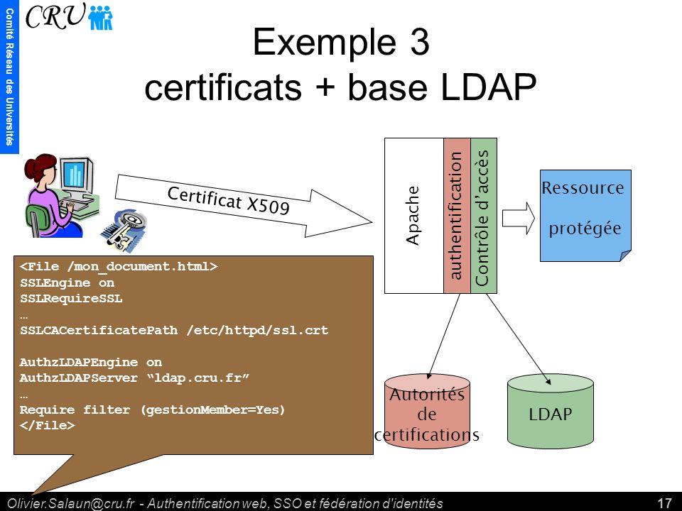 Comité Réseau des Universités Olivier.Salaun@cru.fr - Authentification web, SSO et fédération d identités17 Exemple 3 certificats + base LDAP Ressource protégée Apache authentificationContrôle daccès Autorités de certifications LDAP Certificat X509 SSLEngine on SSLRequireSSL … SSLCACertificatePath /etc/httpd/ssl.crt AuthzLDAPEngine on AuthzLDAPServer ldap.cru.fr … Require filter (gestionMember=Yes)