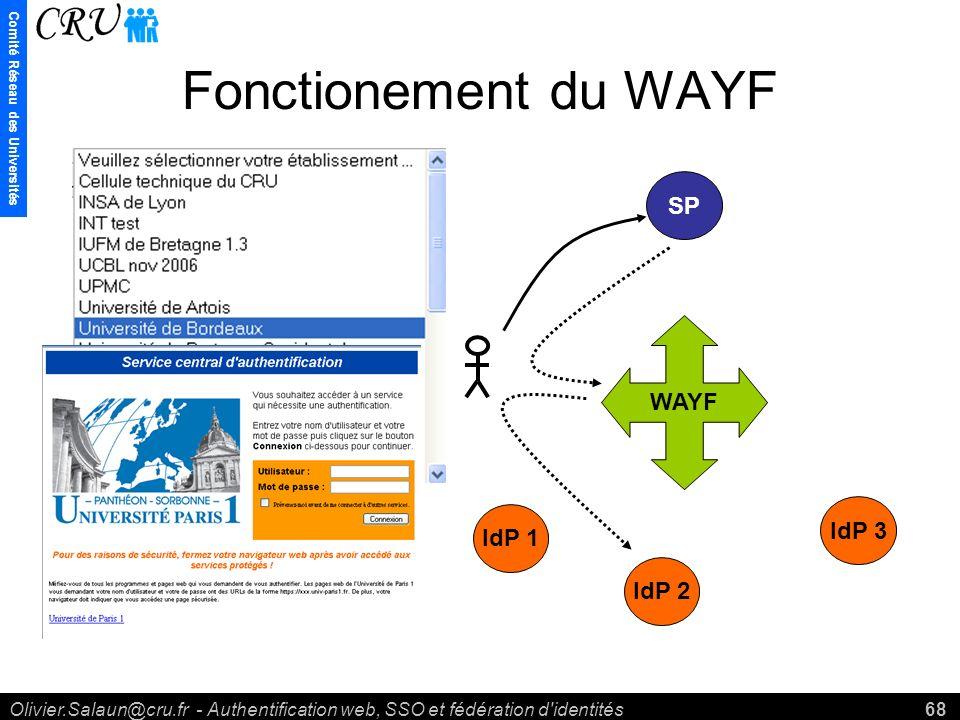 Comité Réseau des Universités Olivier.Salaun@cru.fr - Authentification web, SSO et fédération d identités68 Fonctionement du WAYF WAYF IdP 1 IdP 2 IdP 3 SP