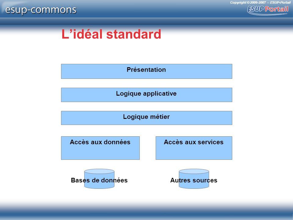 Copyright © 2006-2007 – ESUP-Portail Lidéal standard Logique métier Accès aux données Bases de données Accès aux services Autres sources Logique appli