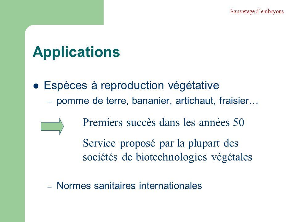 Applications Espèces à reproduction végétative – pomme de terre, bananier, artichaut, fraisier… – Normes sanitaires internationales Sauvetage dembryon