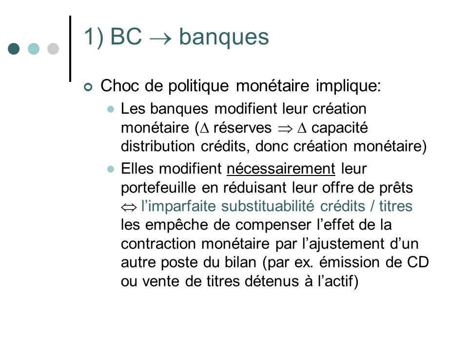 1) BC banques Choc de politique monétaire implique: Les banques modifient leur création monétaire ( réserves capacité distribution crédits, donc créat