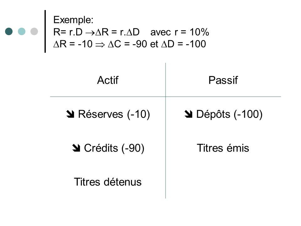 Exemple: R= r.D R = r. D avec r = 10% R = -10 C = -90 et D = -100 ActifPassif Réserves (-10) Dépôts (-100) Crédits (-90)Titres émis Titres détenus