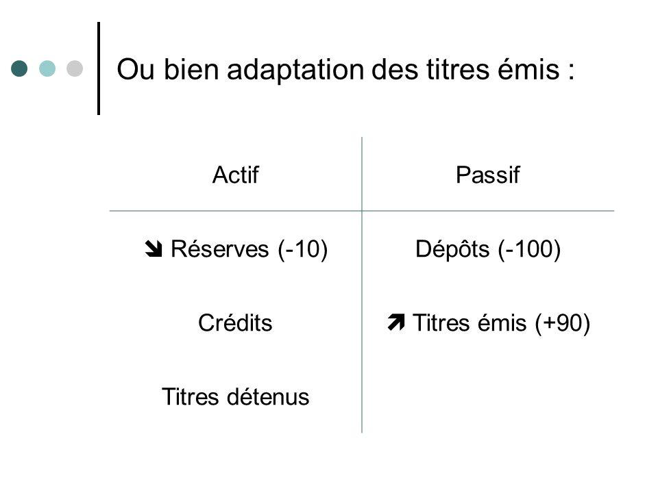 Ou bien adaptation des titres émis : ActifPassif Réserves (-10)Dépôts (-100) Crédits Titres émis (+90) Titres détenus