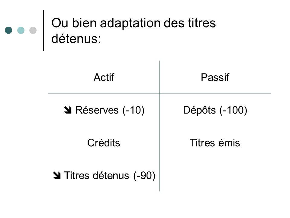 Ou bien adaptation des titres détenus: ActifPassif Réserves (-10)Dépôts (-100) CréditsTitres émis Titres détenus (-90)