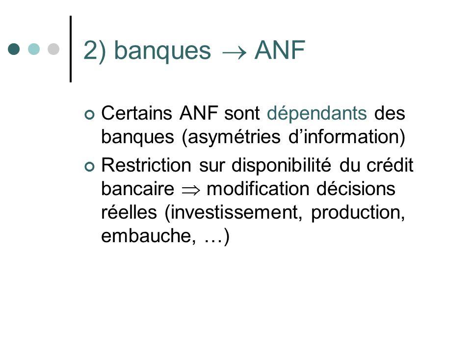 2) banques ANF Certains ANF sont dépendants des banques (asymétries dinformation) Restriction sur disponibilité du crédit bancaire modification décisi