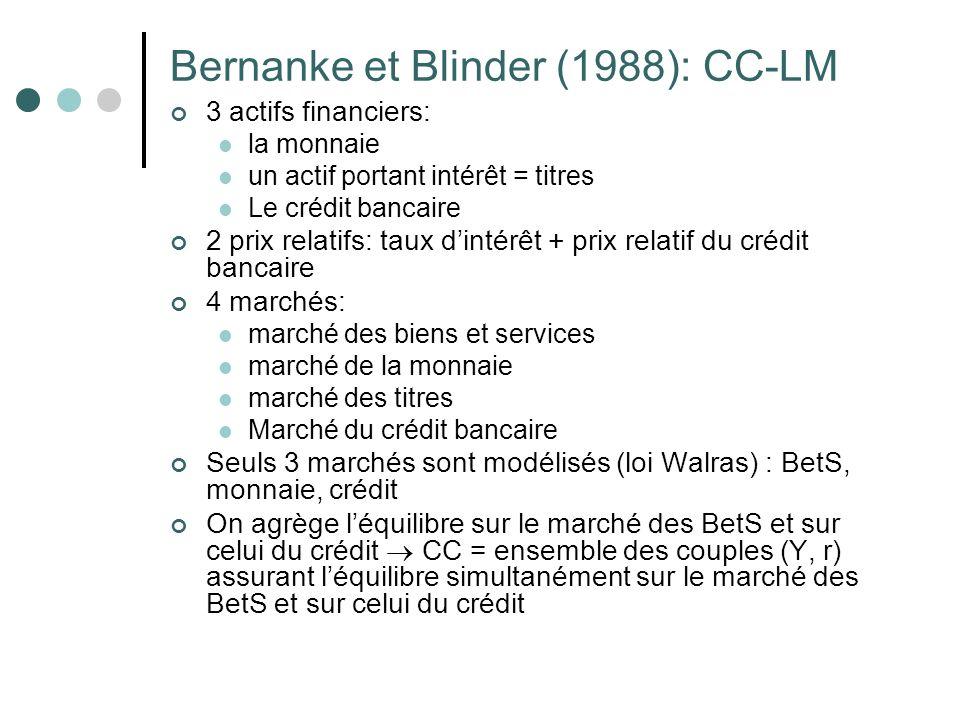 Bernanke et Blinder (1988): CC-LM 3 actifs financiers: la monnaie un actif portant intérêt = titres Le crédit bancaire 2 prix relatifs: taux dintérêt