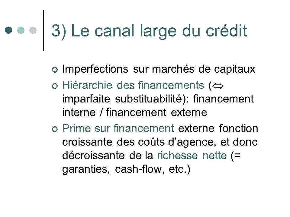 3) Le canal large du crédit Imperfections sur marchés de capitaux Hiérarchie des financements ( imparfaite substituabilité): financement interne / fin