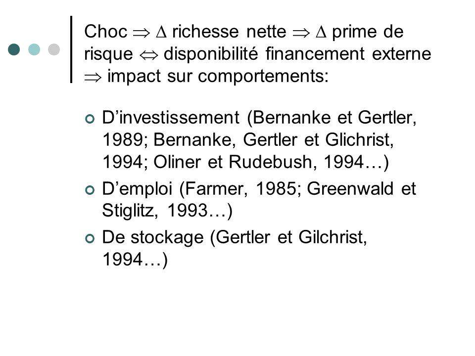 Dinvestissement (Bernanke et Gertler, 1989; Bernanke, Gertler et Glichrist, 1994; Oliner et Rudebush, 1994…) Demploi (Farmer, 1985; Greenwald et Stigl