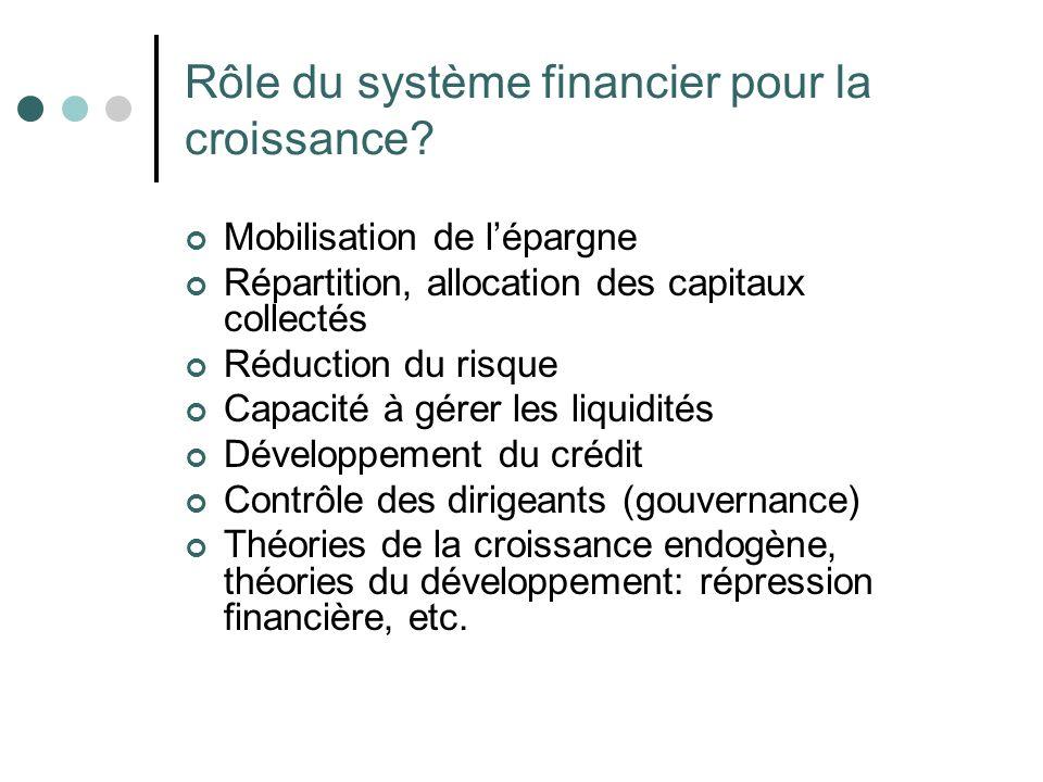 Rôle du système financier pour la croissance? Mobilisation de lépargne Répartition, allocation des capitaux collectés Réduction du risque Capacité à g