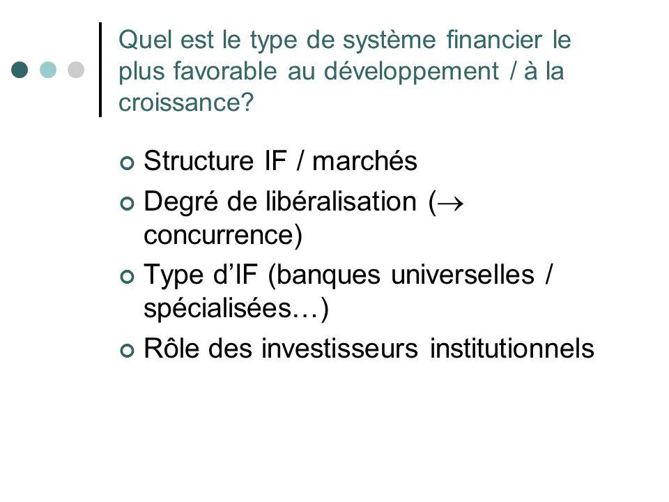 Quel est le type de système financier le plus favorable au développement / à la croissance? Structure IF / marchés Degré de libéralisation ( concurren