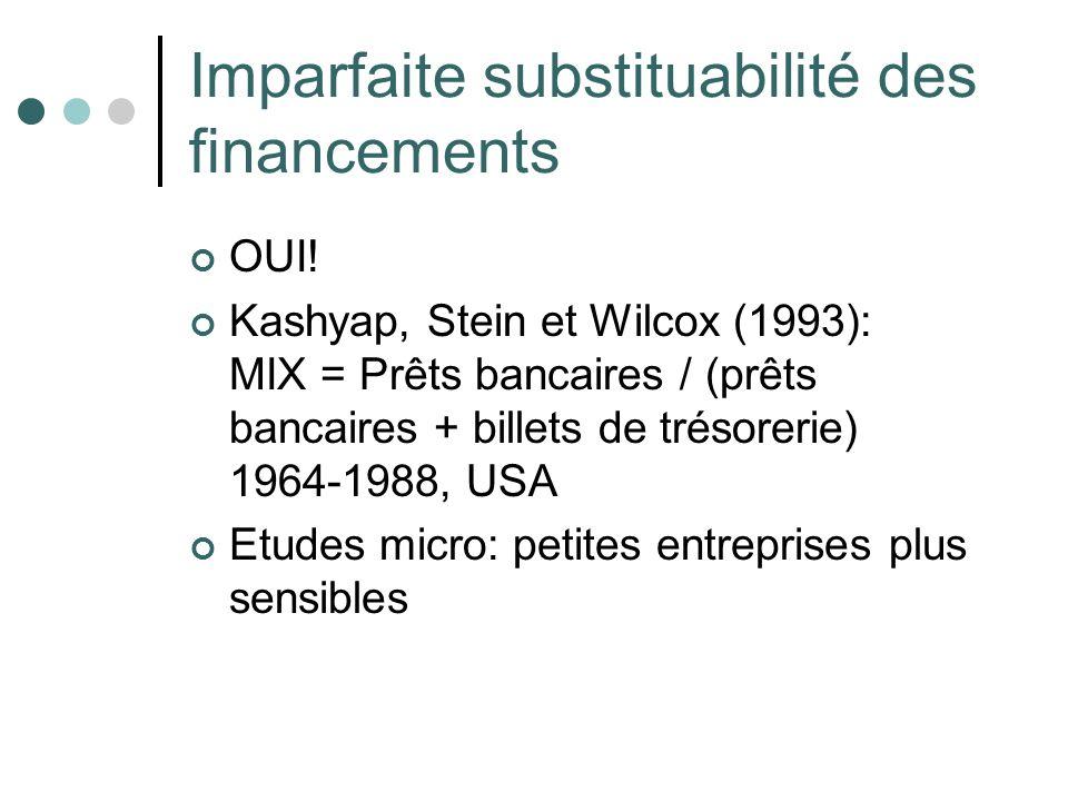 Imparfaite substituabilité des financements OUI! Kashyap, Stein et Wilcox (1993): MIX = Prêts bancaires / (prêts bancaires + billets de trésorerie) 19