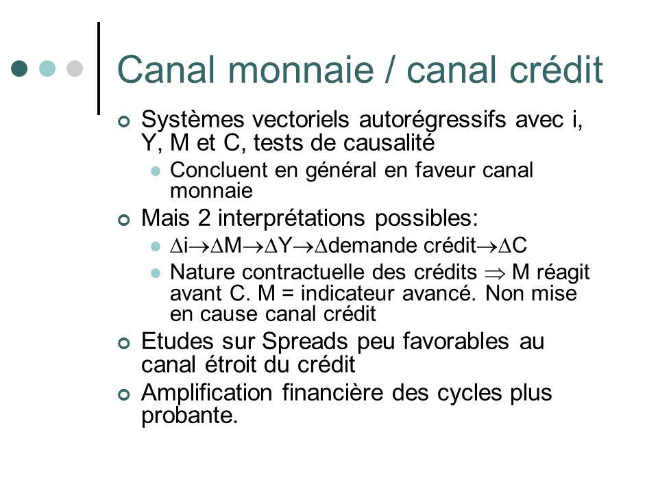 Canal monnaie / canal crédit Systèmes vectoriels autorégressifs avec i, Y, M et C, tests de causalité Concluent en général en faveur canal monnaie Mai