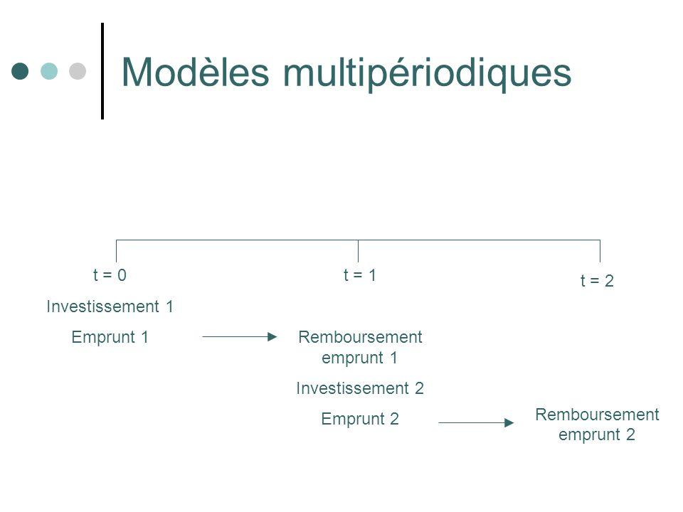 Modèles multipériodiques t = 0 Investissement 1 Emprunt 1 t = 1 Remboursement emprunt 1 Investissement 2 Emprunt 2 t = 2 Remboursement emprunt 2