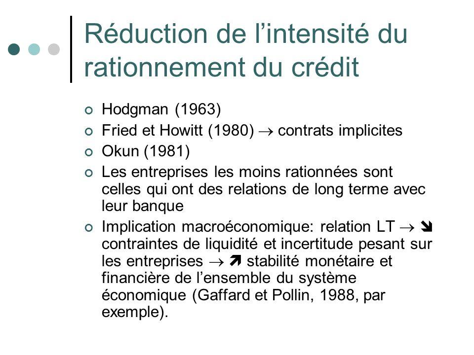 Réduction de lintensité du rationnement du crédit Hodgman (1963) Fried et Howitt (1980) contrats implicites Okun (1981) Les entreprises les moins rati