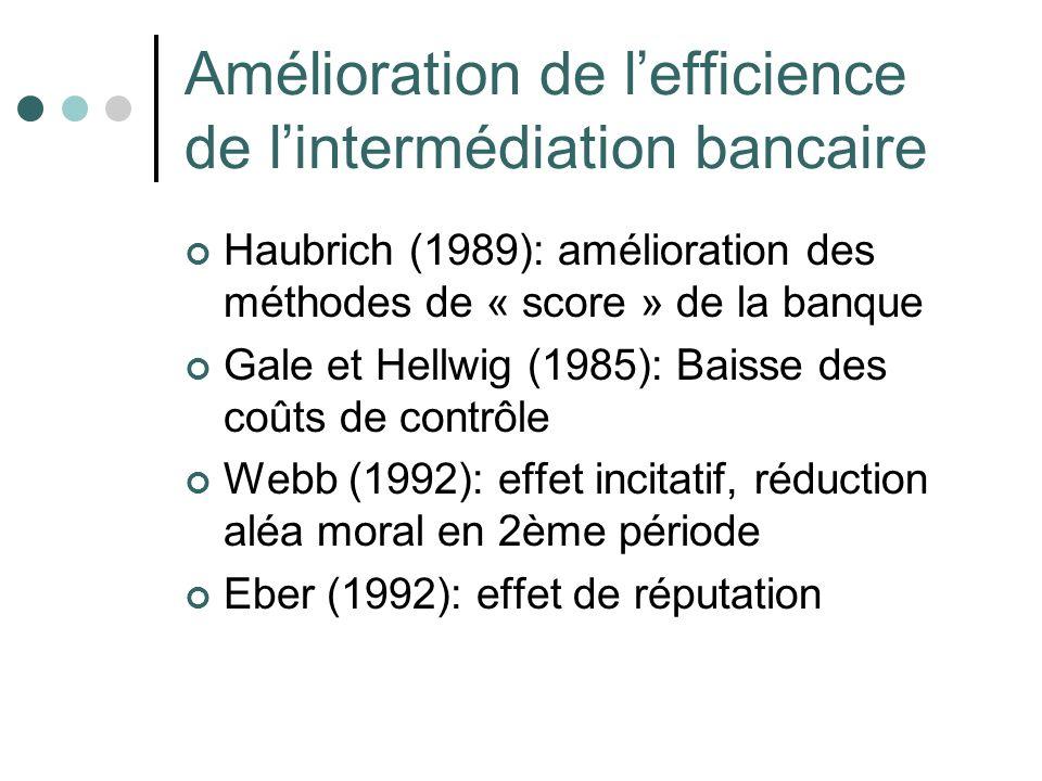 Amélioration de lefficience de lintermédiation bancaire Haubrich (1989): amélioration des méthodes de « score » de la banque Gale et Hellwig (1985): B