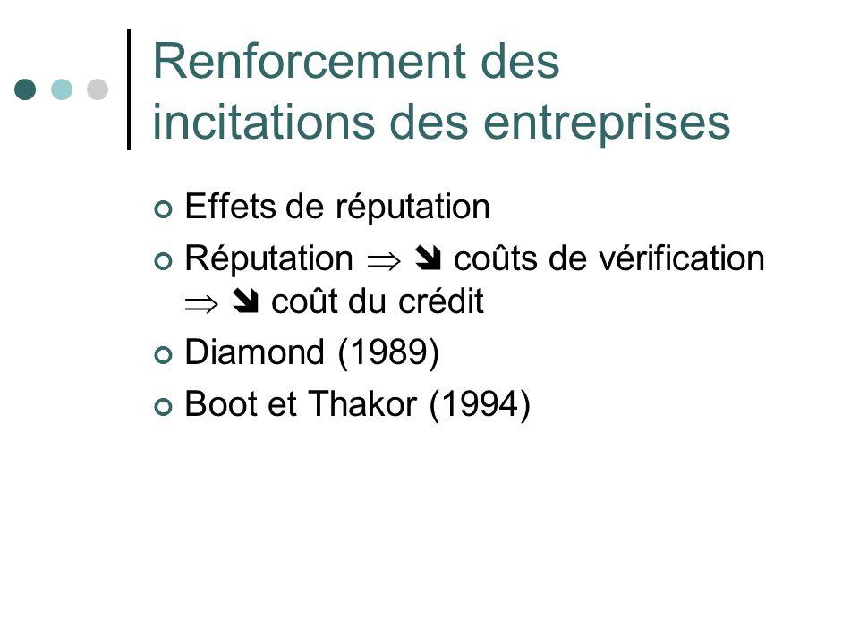 Renforcement des incitations des entreprises Effets de réputation Réputation coûts de vérification coût du crédit Diamond (1989) Boot et Thakor (1994)