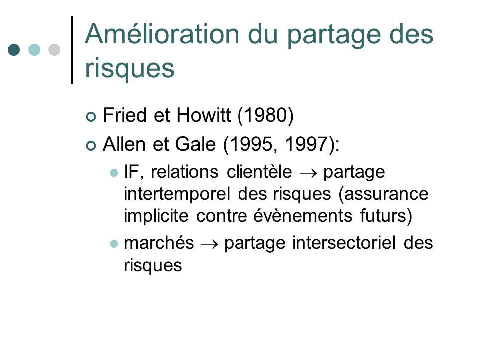 Amélioration du partage des risques Fried et Howitt (1980) Allen et Gale (1995, 1997): IF, relations clientèle partage intertemporel des risques (assu
