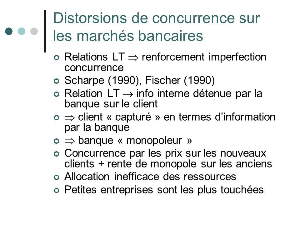 Distorsions de concurrence sur les marchés bancaires Relations LT renforcement imperfection concurrence Scharpe (1990), Fischer (1990) Relation LT inf