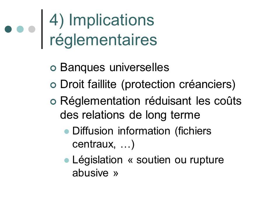 4) Implications réglementaires Banques universelles Droit faillite (protection créanciers) Réglementation réduisant les coûts des relations de long te