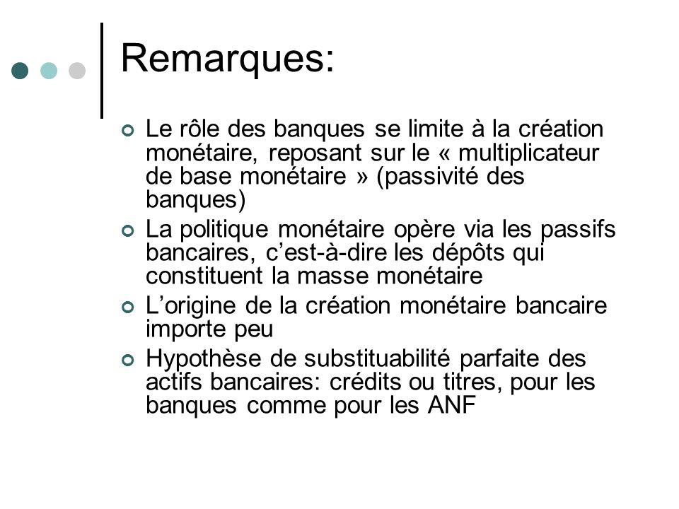 Remarques: Le rôle des banques se limite à la création monétaire, reposant sur le « multiplicateur de base monétaire » (passivité des banques) La poli
