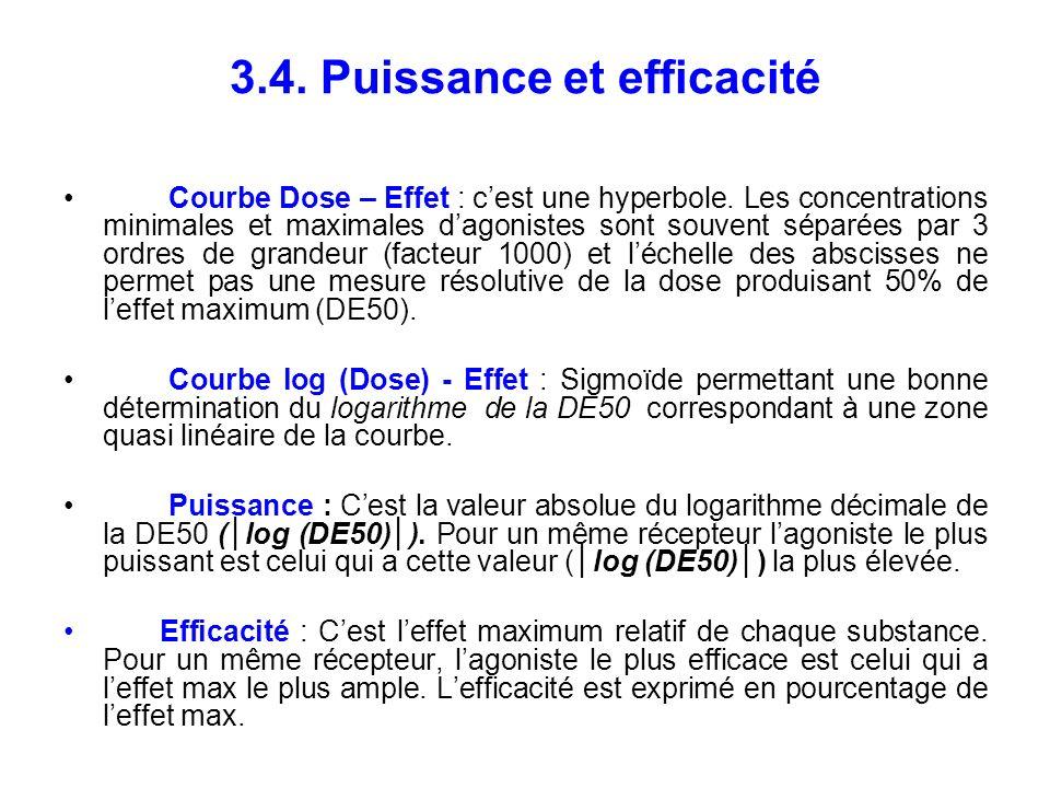 3.4. Puissance et efficacité Courbe Dose – Effet : cest une hyperbole. Les concentrations minimales et maximales dagonistes sont souvent séparées par