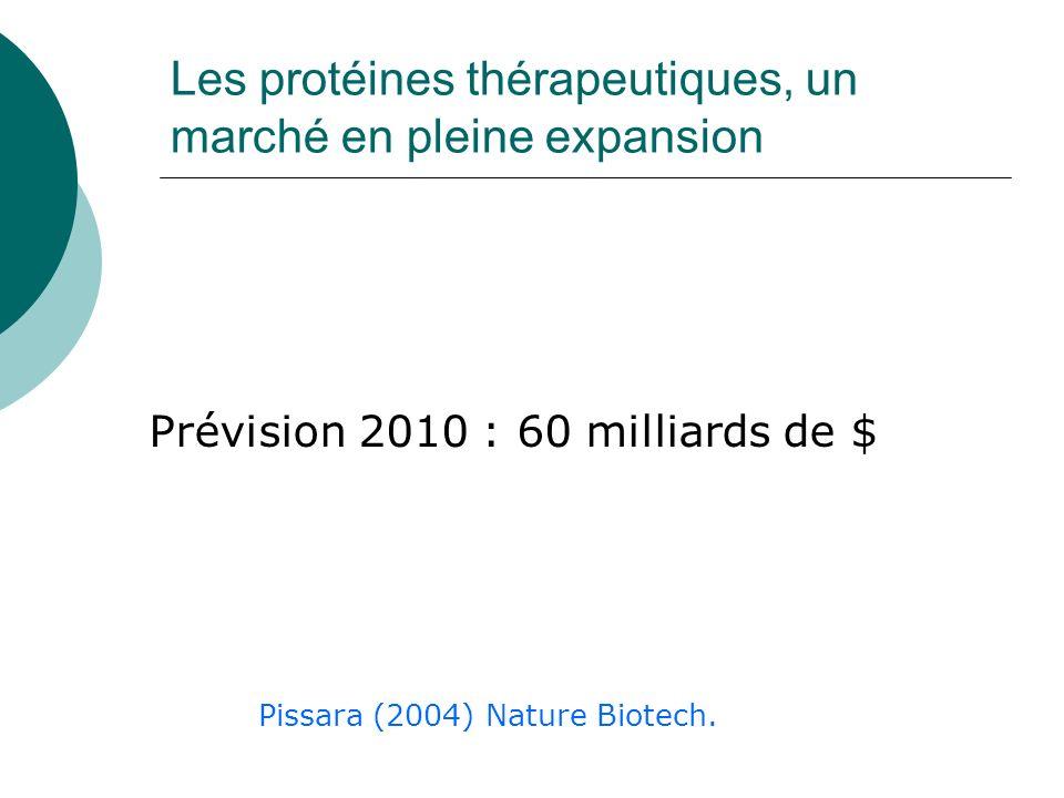 Les protéines thérapeutiques, un marché en pleine expansion Prévision 2010 : 60 milliards de $ Pissara (2004) Nature Biotech.