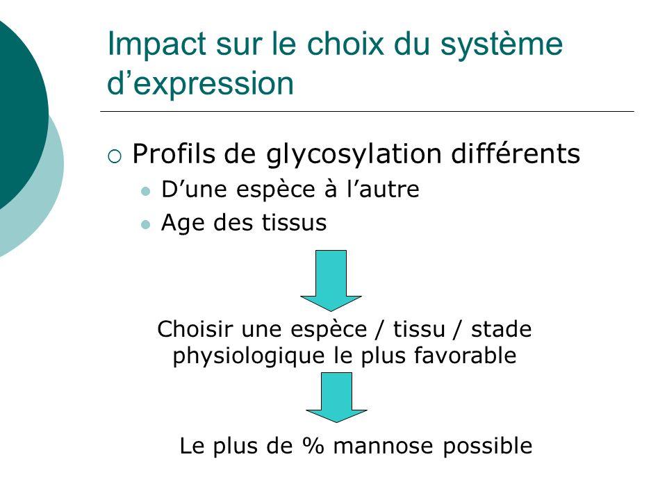 Impact sur le choix du système dexpression Profils de glycosylation différents Dune espèce à lautre Age des tissus Choisir une espèce / tissu / stade