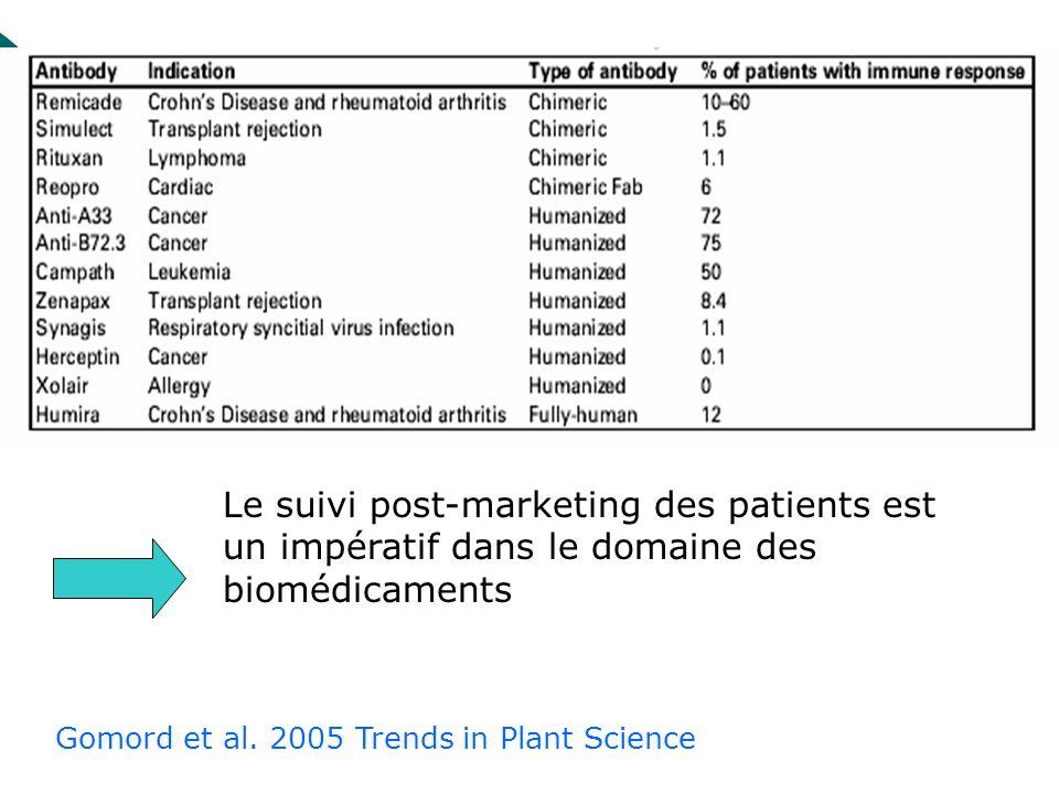 Gomord et al. 2005 Trends in Plant Science Le suivi post-marketing des patients est un impératif dans le domaine des biomédicaments