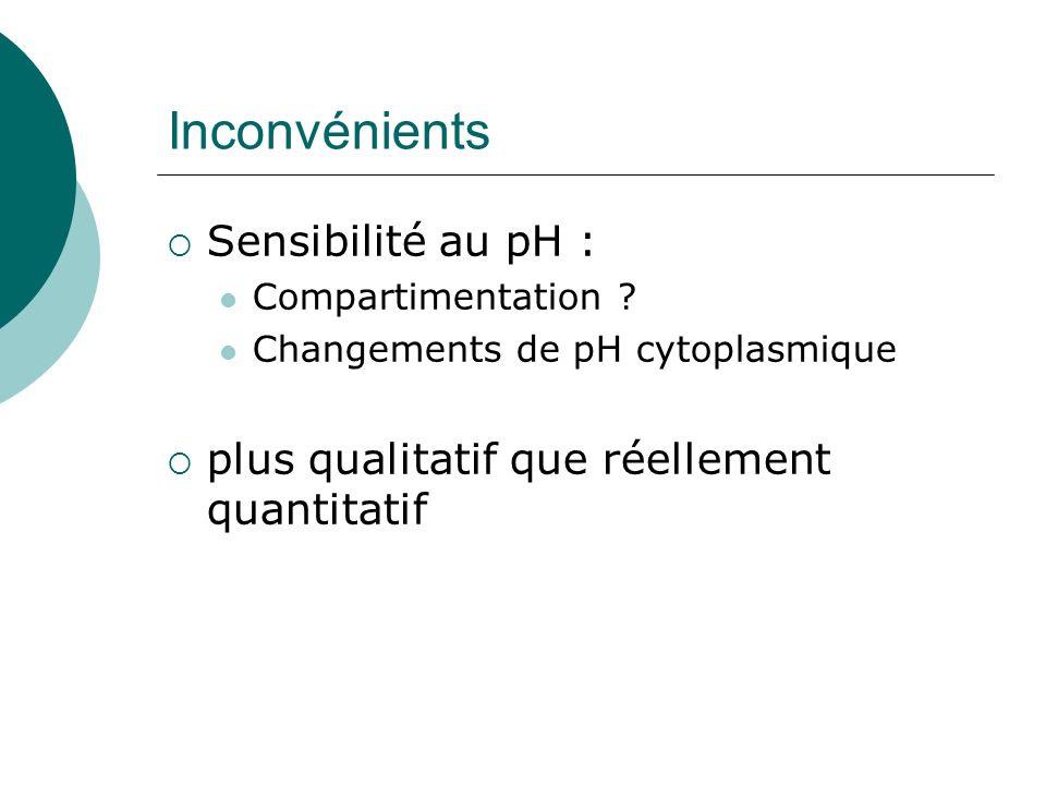 Inconvénients Sensibilité au pH : Compartimentation .