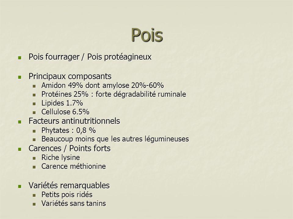 Pois Pois fourrager / Pois protéagineux Pois fourrager / Pois protéagineux Principaux composants Principaux composants Amidon 49% dont amylose 20%-60%