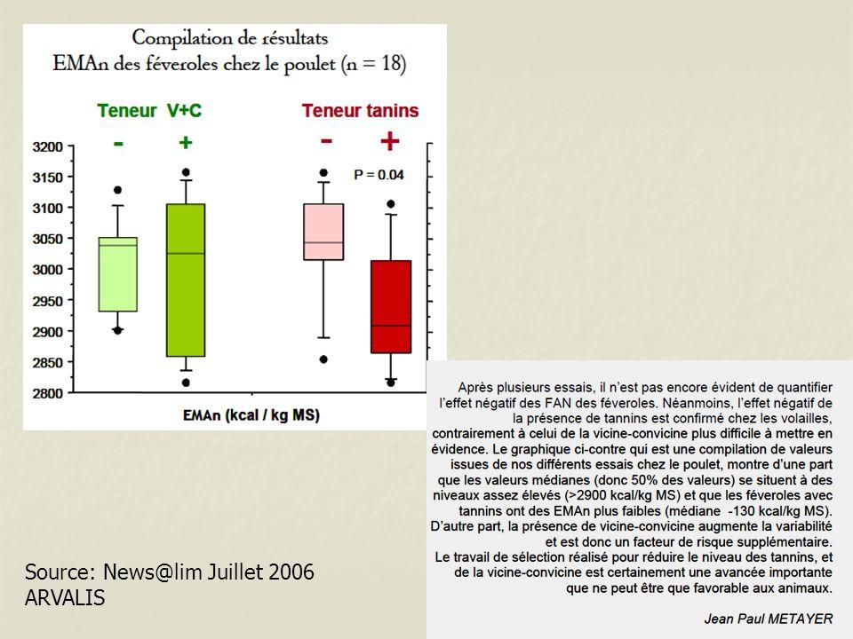 Source: News@lim Juillet 2006 ARVALIS