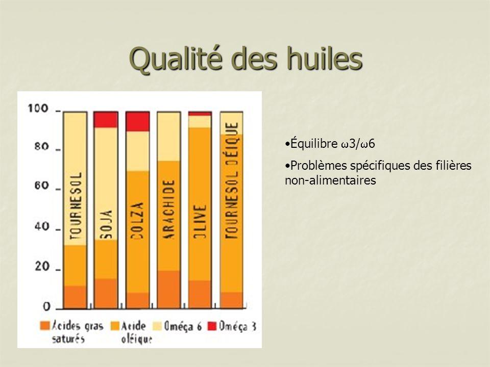 Qualité des huiles Équilibre 3/ 6 Problèmes spécifiques des filières non-alimentaires