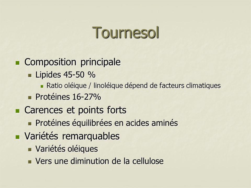 Tournesol Composition principale Composition principale Lipides 45-50 % Lipides 45-50 % Ratio oléique / linoléique dépend de facteurs climatiques Rati