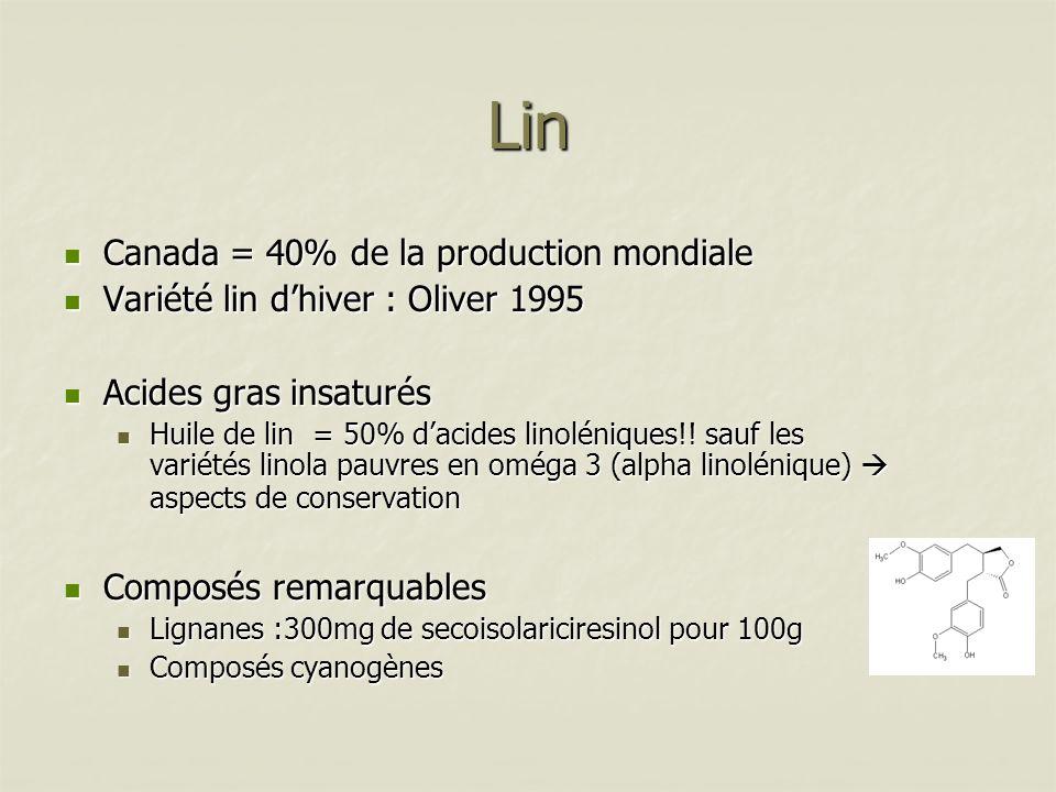 Lin Canada = 40% de la production mondiale Canada = 40% de la production mondiale Variété lin dhiver : Oliver 1995 Variété lin dhiver : Oliver 1995 Ac