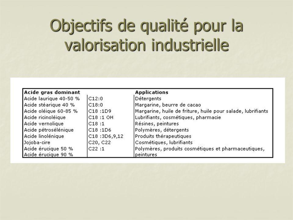 Objectifs de qualité pour la valorisation industrielle