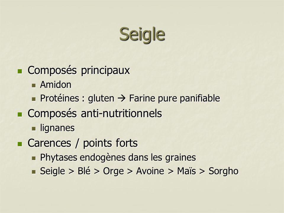 Seigle Composés principaux Composés principaux Amidon Amidon Protéines : gluten Farine pure panifiable Protéines : gluten Farine pure panifiable Compo