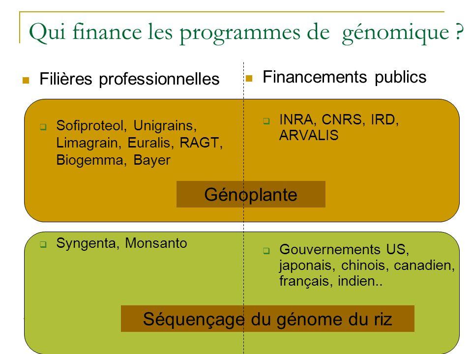 Qui finance les programmes de génomique ? Filières professionnelles Sofiproteol, Unigrains, Limagrain, Euralis, RAGT, Biogemma, Bayer Syngenta, Monsan