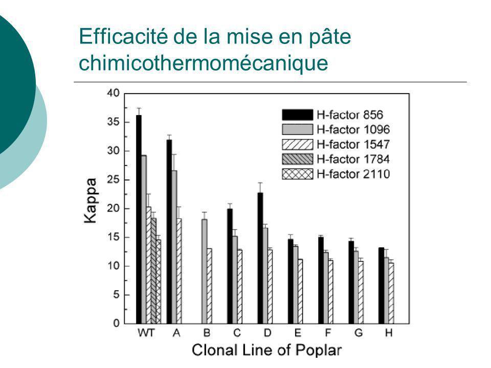 % de lignine S dans les transformants Huntley et al (2003) J. Agric. Food Chem.