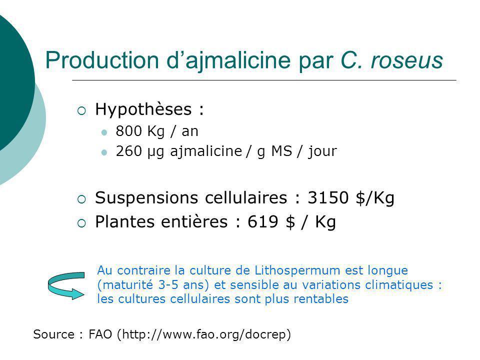 Les alcaloïdes de la pervenche de Madagascar Au moins 70 alcaloïdes identifiés dont : Dans les feuilles Vincristine et vinblastine (anticancéreux) Dans les racines et les suspensions cellulaires Serpentine et Ajmalicine : (antihypertenseurs)