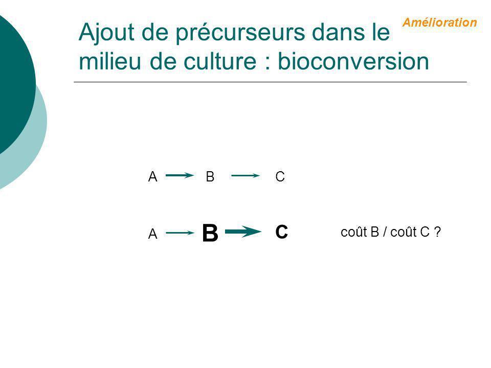 Bioconversion Premières étapes de synthèse chimique Finalisation des molécules par culture in vitro
