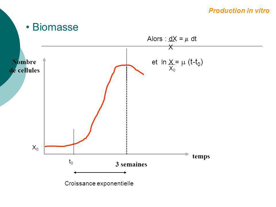 Principes de base La plupart des métabolites secondaires sont intracellulaires, intravacuolaires Quantité produite = biomasse produite X concentration Production in vitro