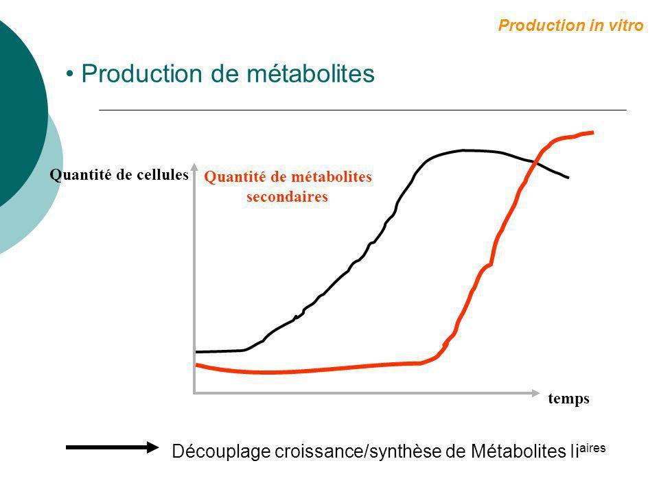 Biomasse temps Nombre de cellules 3 semaines Alors : dX = dt X et ln X = (t-t 0 ) X0X0 X0X0 Croissance exponentielle t0t0 Production in vitro