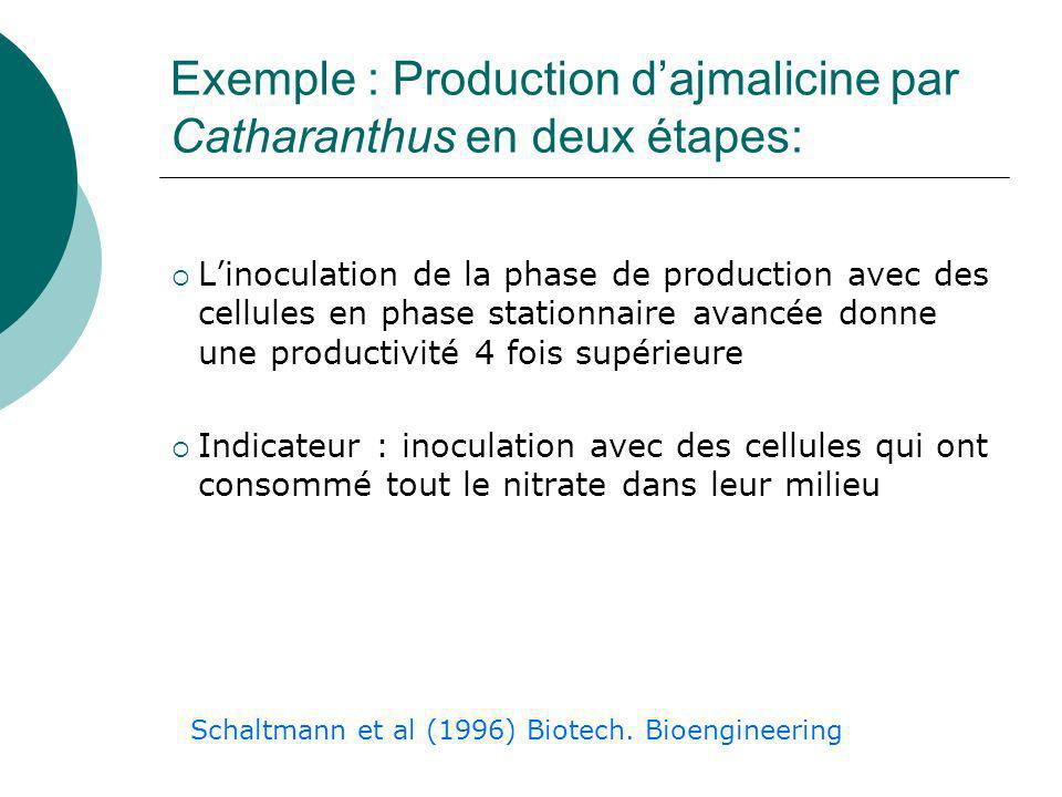 Production de métabolites temps Quantité de cellules Quantité de métabolites secondaires Découplage croissance/synthèse de Métabolites Ii aires Production in vitro
